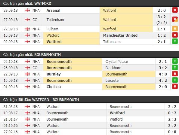 Thành tích và kết quả đối đầu Watford vs Bournemouth