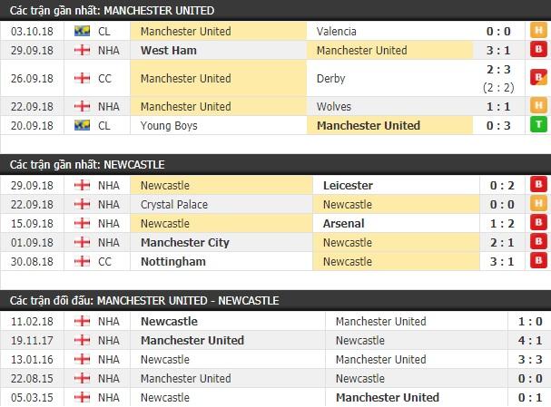 Thành tích và kết quả đối đầu Manchester United vs Newcastle