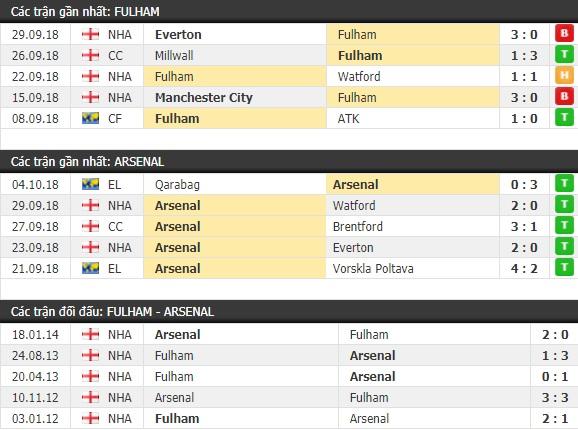 Thành tích và kết quả đối đầu Fulham vs Arsenal