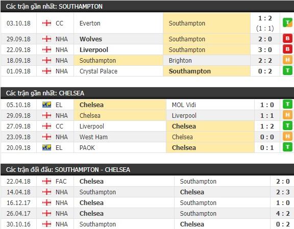 Thành tích và kết quả đối đầu Southampton vs Chelsea