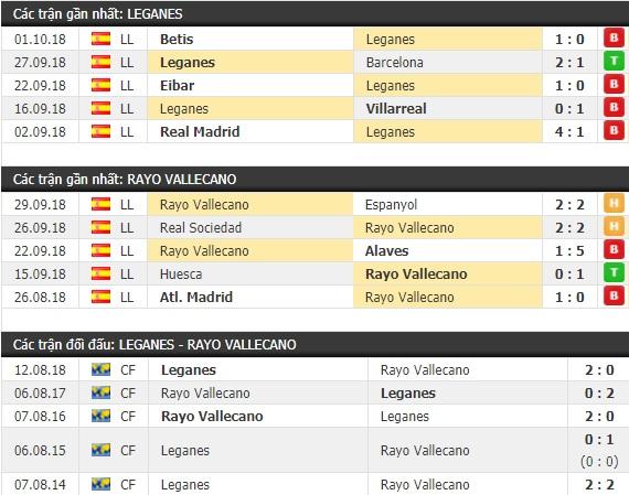 Thành tích và kết quả đối đầu Leganes vs Rayo Vallecano