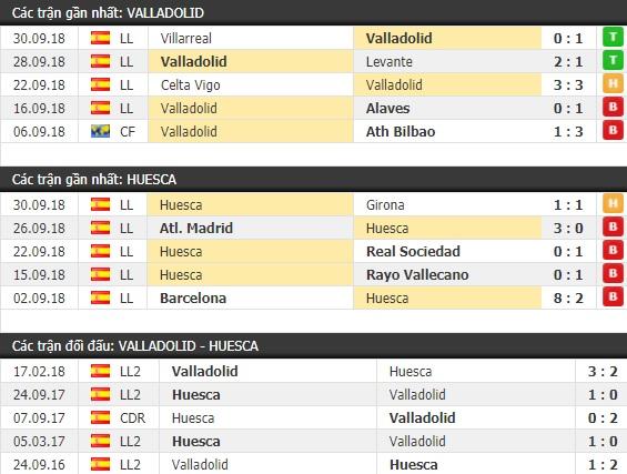 Thành tích và kết quả đối đầu Valladolid vs Huesca