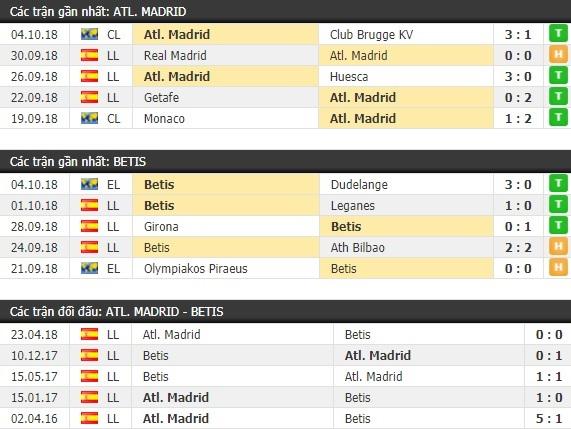 Thành tích và kết quả đối đầu Atletico Madrid vs Betis