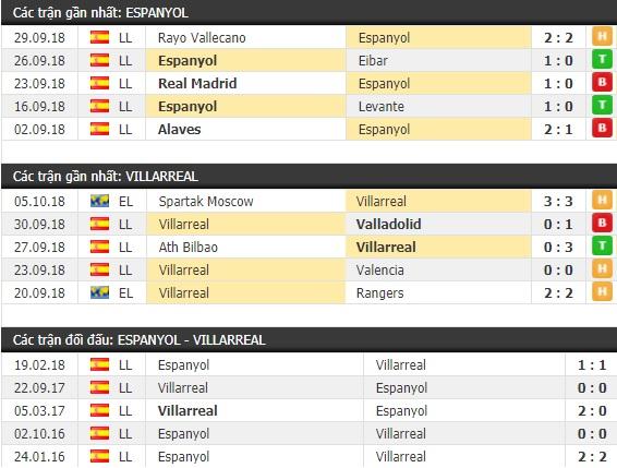 Thành tích và kết quả đối đầu Espanyol vs Villarreal