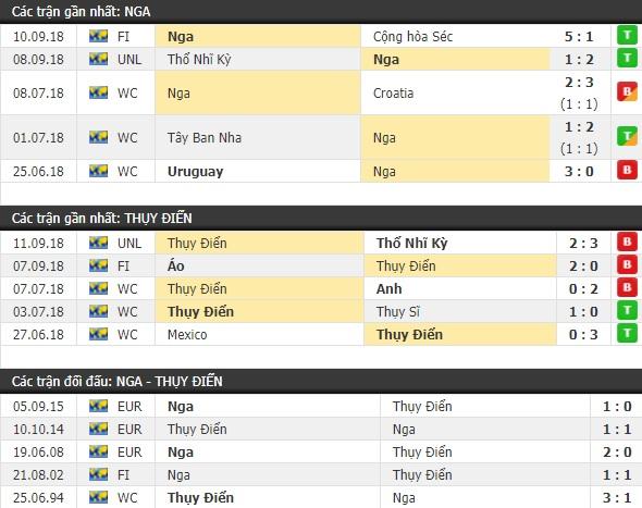 Thành tích và kết quả đối đầu Nga vs Thụy Điển