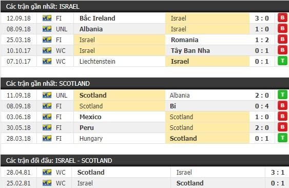 Thành tích và kết quả đối đầu Israel vs Scotland