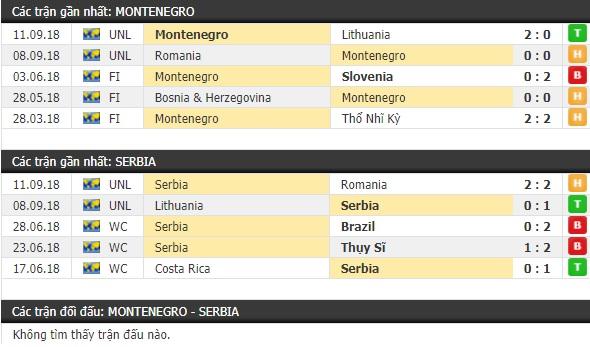 Thành tích và kết quả đối đầu Montenegro vs Serbia