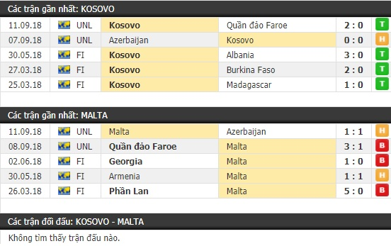 Thành tích và kết quả đối đầu Kosovo vs Malta