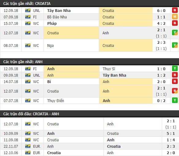 Thành tích và kết quả đối đầu Croatia vs Anh