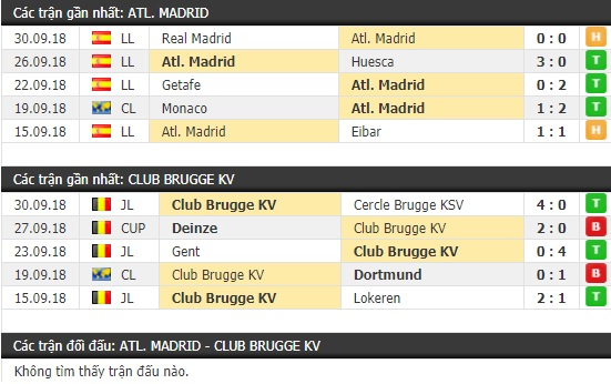 Thành tích và kết quả đối đầu Atletico Madrid vs Club Brugge