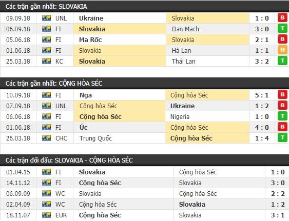 Thành tích và kết quả đối đầu Slovakia vs CH Séc