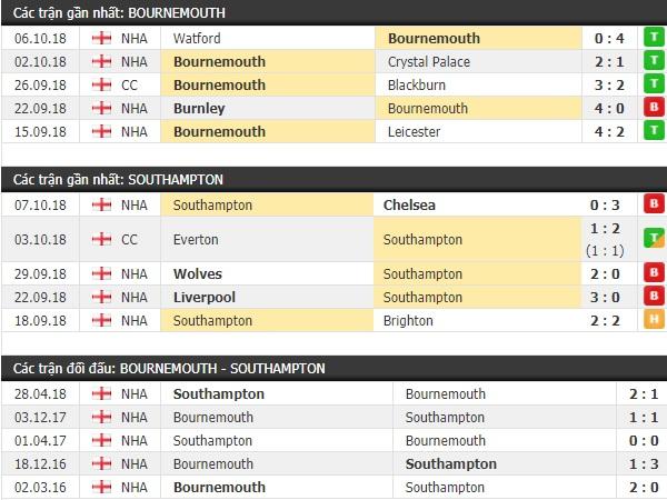 Thành tích và kết quả đối đầu Bournemouth vs Southampton