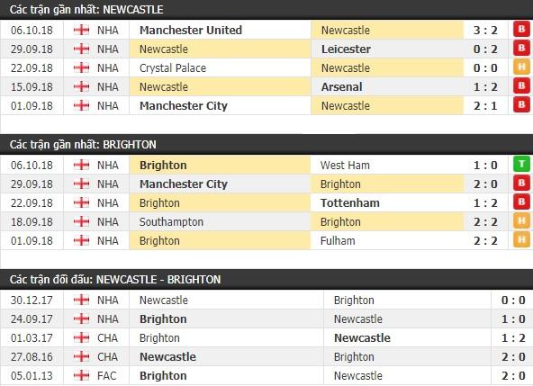 Thành tích và kết quả đối đầu Newcastle vs Brighton