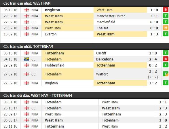 Thành tích và kết quả đối đầu West Ham vs Tottenham