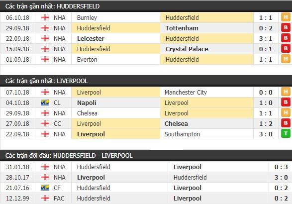 Thành tích và kết quả đối đầu Huddersfield vs Liverpool