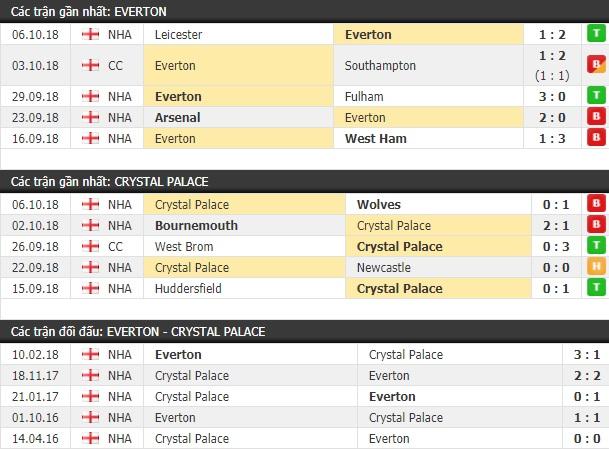 Thành tích và kết quả đối đầu Everton vs Crystal Palace