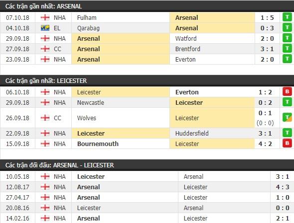 Thành tích và kết quả đối đầu Arsenal vs Leicester
