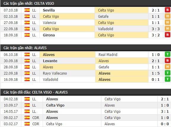 Thành tích và kết quả đối đầu Celta Vigo vs Alaves
