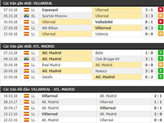 Thành tích và kết quả đối đầu Villarreal vs Atletico Madrid