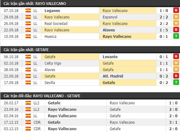 Thành tích và kết quả đối đầu Rayo Vallecano vs Getafe