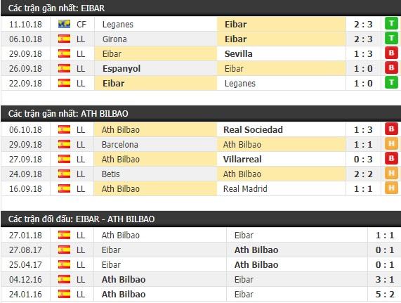 Thành tích và kết quả đối đầu Eibar vs Ath Bilbao
