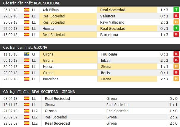 Thành tích và kết quả đối đầu Real Sociedad vs Girona