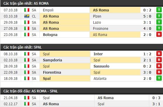 Thành tích và kết quả đối đầu AS Roma vs Spal
