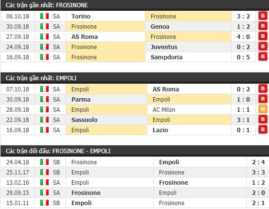 Thành tích và kết quả đối đầu Frosinone vs Empoli
