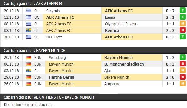 Thành tích và kết quả đối đầu AEK Athens vs Bayern Munich