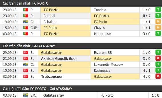Thành tích và kết quả đối đầu Porto vs Galatasaray