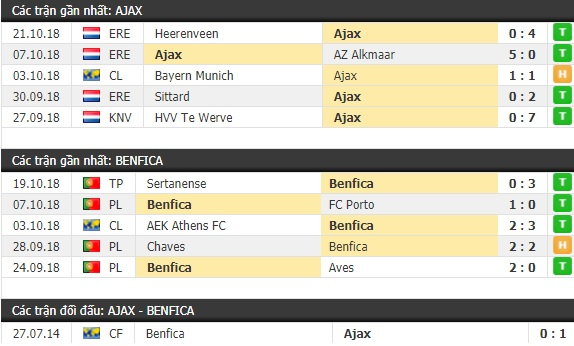 Thành tích và kết quả đối đầu Ajax vs Benfica
