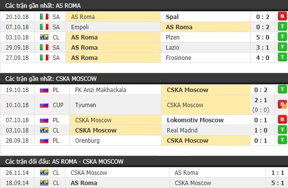 Thành tích và kết quả đối đầu AS Roma vs CSKA Moscow
