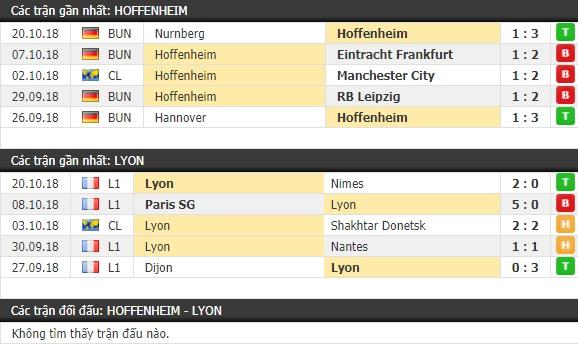 Thành tích và kết quả đối đầu Hoffenheim vs Lyon