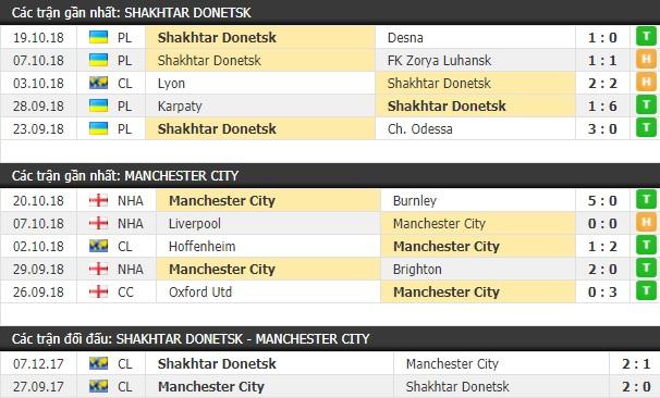 Thành tích và kết quả đối đầu Shakhtar Donetsk vs Man City
