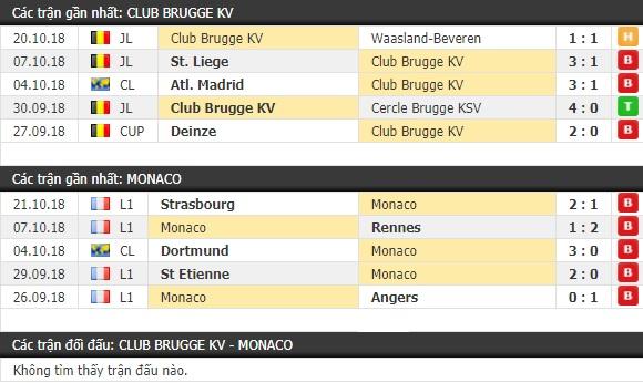 Thành tích và kết quả đối đầu Club Brugge vs Monaco