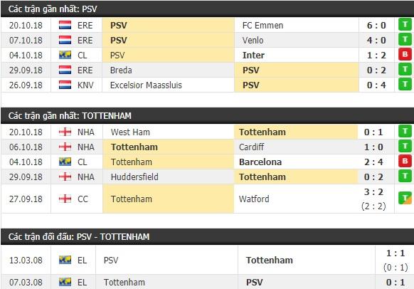 Thành tích và kết quả đối đầu PSV vs Tottenham