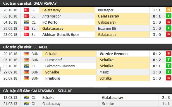 Thành tích và kết quả đối đầu Galatasaray vs Schalke