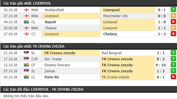 Thành tích và kết quả đối đầu Liverpool vs Crvena Zvezda