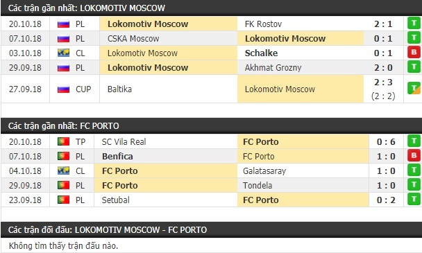 Thành tích và kết quả đối đầu Lokomotiv Moscow vs Porto