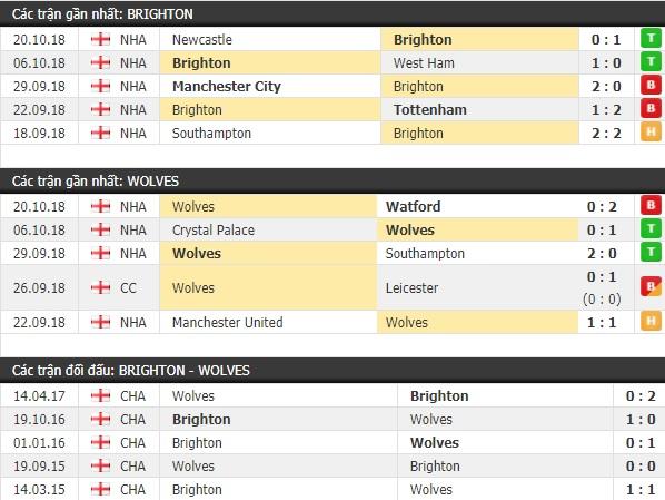 Thành tích và kết quả đối đầu Brighton vs Wolves