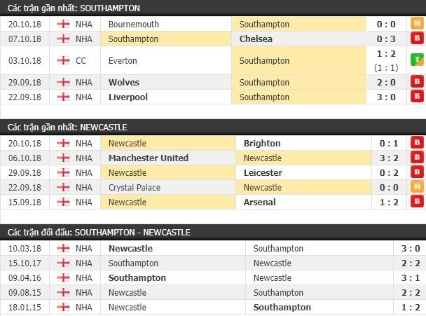 Thành tích và kết quả đối đầu Southampton vs Newcastle