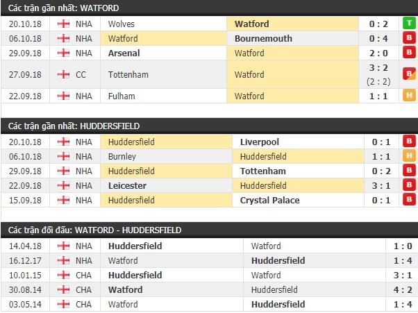 Thành tích và kết quả đối đầu Watford vs Huddersfield