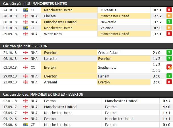 Thành tích và kết quả đối đầu Manchester United vs Everton
