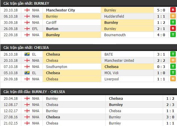 Thành tích và kết quả đối đầu Burnley vs Chelsea