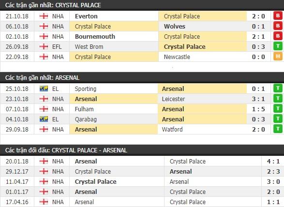 Thành tích và kết quả đối đầu Crystal Palace vs Arsenal