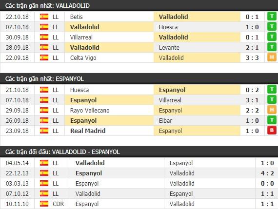 Thành tích và kết quả đối đầu Valladolid vs Espanyol