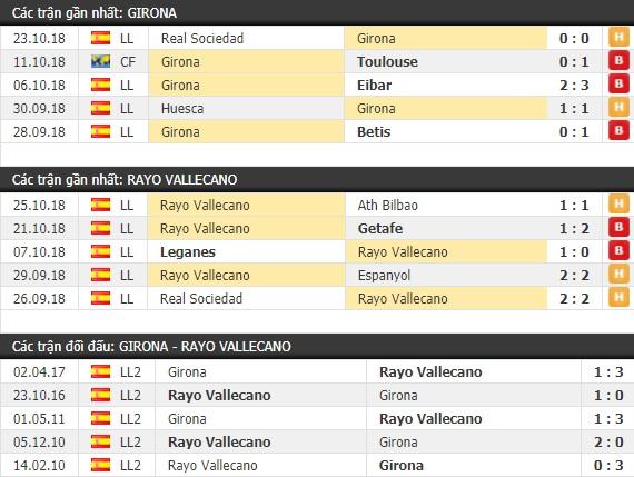 Thành tích và kết quả đối đầu Girona vs Rayo Vallecano