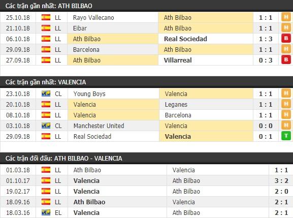 Thành tích và kết quả đối đầu Ath Bilbao vs Valencia