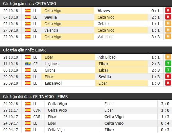 Thành tích và kết quả đối đầu Celta Vigo vs Eibar