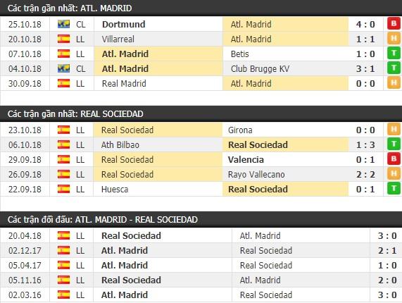 Thành tích và kết quả đối đầu Atletico Madrid vs Real Sociedad